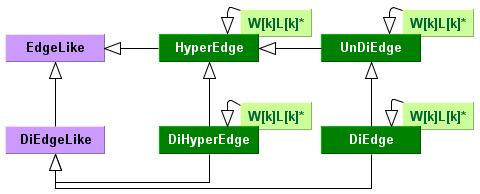 Edge Type Hierarchy